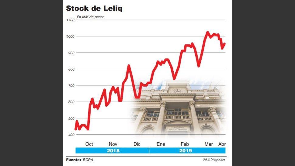 http://www.lacorameco.com.ar/imagenes/stock_de_leliq.jpg