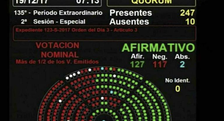 http://www.lacorameco.com.ar/imagenes/votacion.jpg
